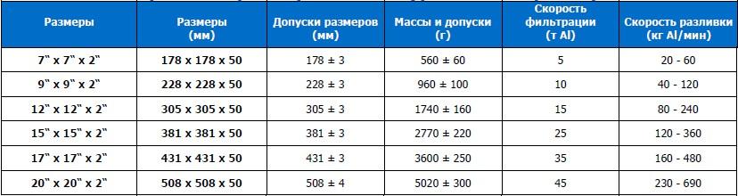 Пенокерамические фильтры VUKOPOR ® A