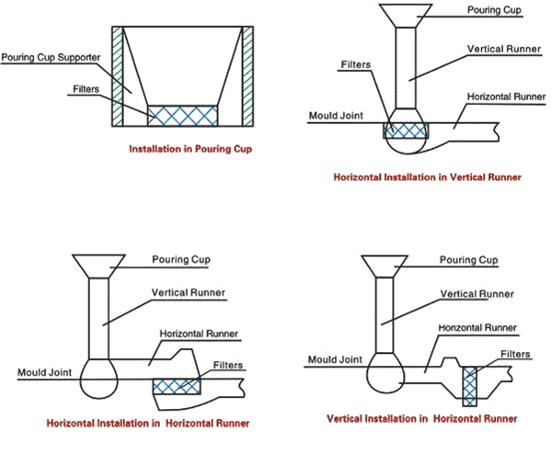Пенокерамические фильтры